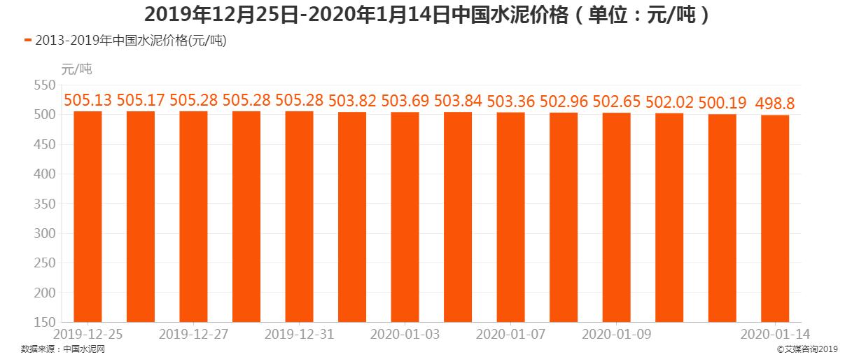 2019年12月25日-2020年1月14日中国水泥价格