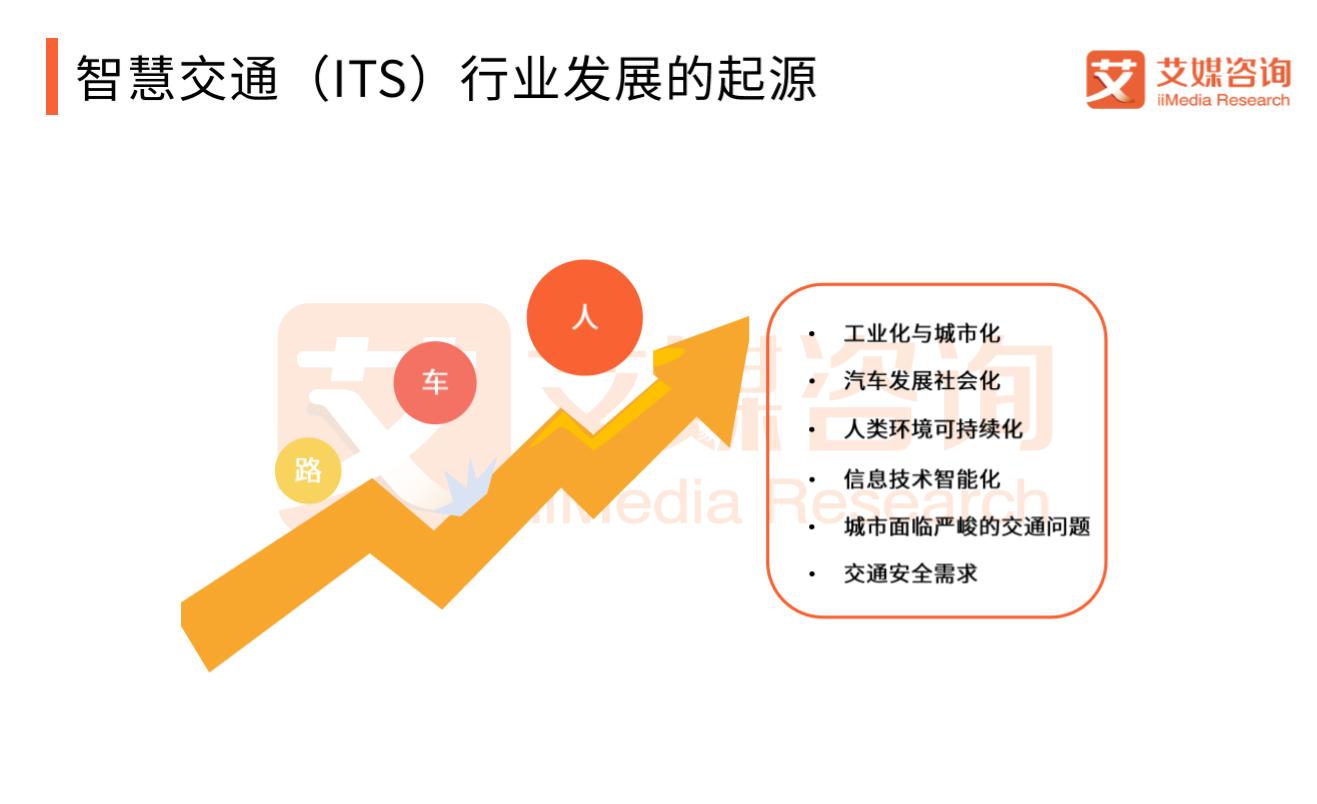 2019中国智慧交通行业发展现状与趋势预测
