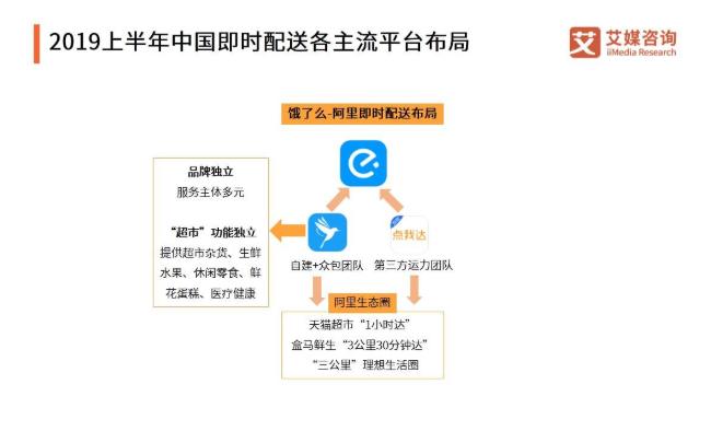 2019上半年中国即时配送行业发展现状以及未来趋势解读