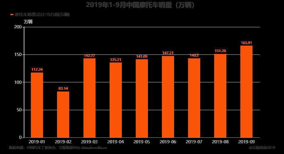 2019年1-9月中国摩托车销量