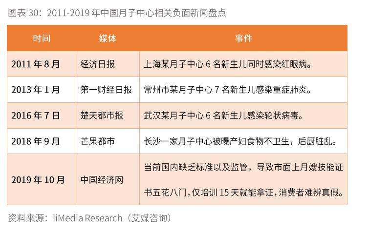 中国月子中心相关负面新闻盘点
