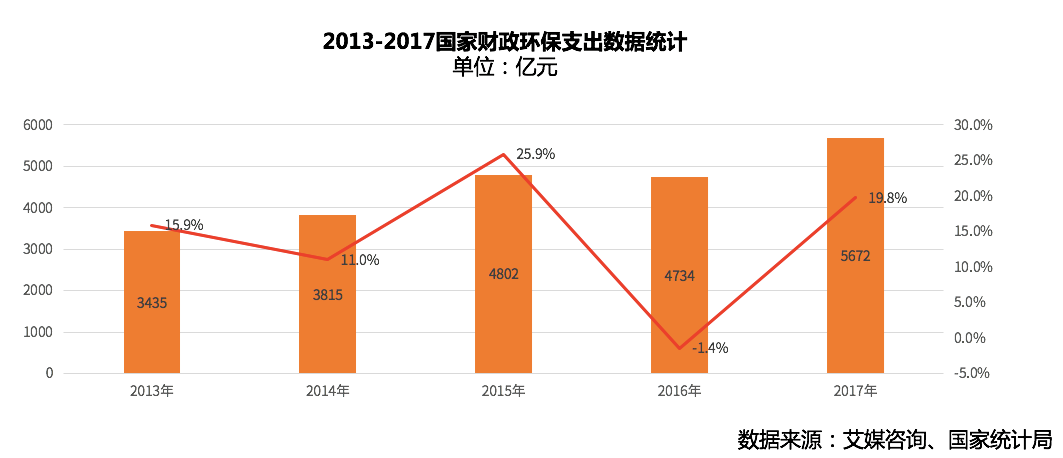 中国环保舆情检测及深度分析行业报告
