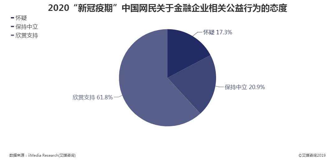 """2020""""新冠疫期""""中国网民关于金融企业相关公益行为的态度"""