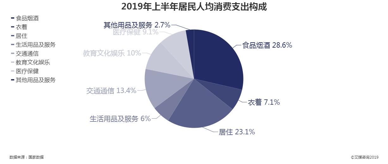 2019上半年居民人均消费支出构成