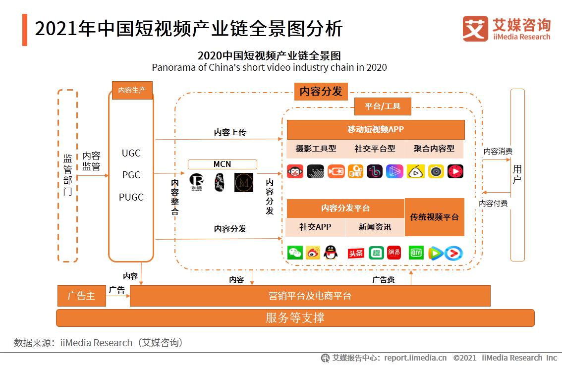 2021年中国短视频产业链全景图分析
