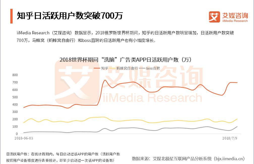 """世界杯中国APP流量追踪:知乎马蜂窝boss直聘成功借力,""""一夜爆红"""""""