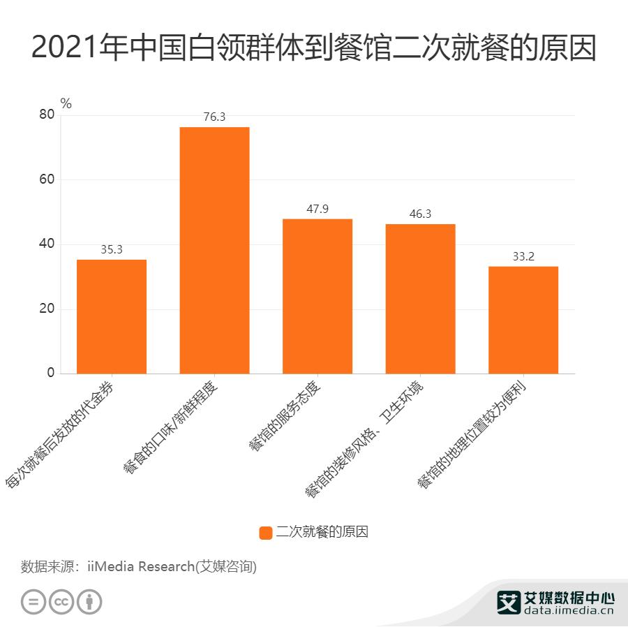 2021年中国白领群体到餐馆二次就餐的原因