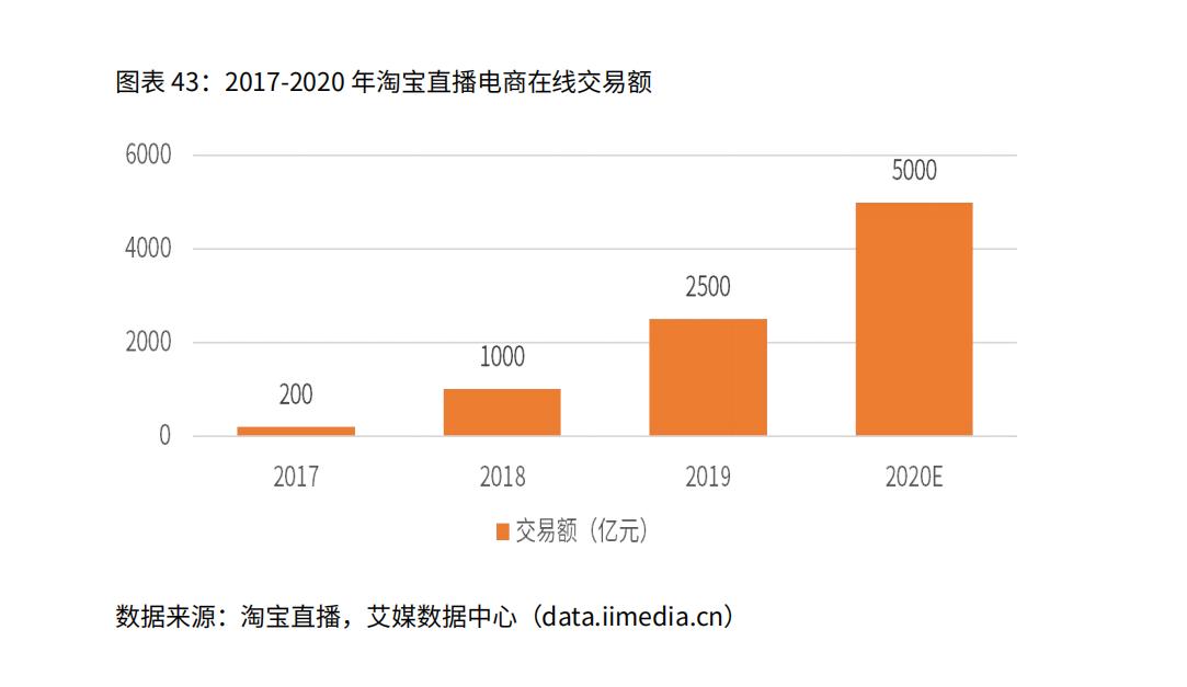 2017-2020年淘宝直播电商在线交易额