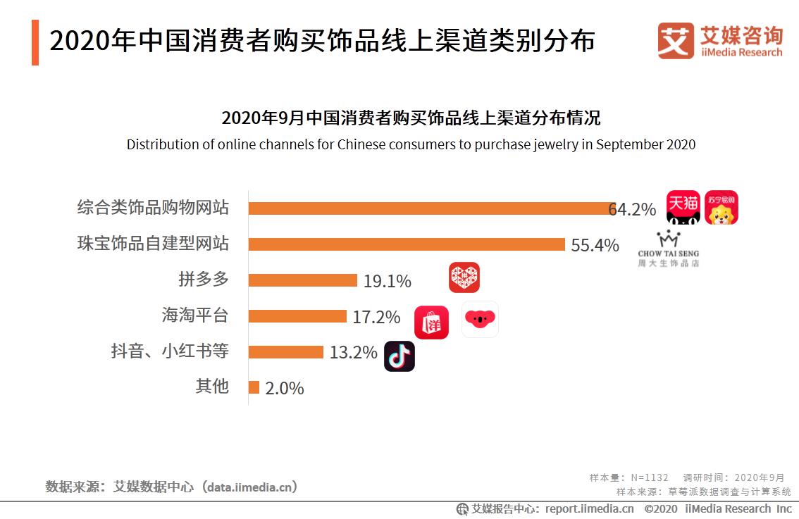 2020年中国消费者购买饰品线上渠道类别分布