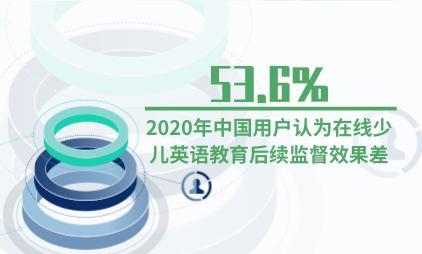 教育行业数据分析:2020年53.6%中国用户认为在线少儿英语教育后续监督效果差