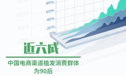 植发行业数据分析:近六成中国电商渠道植发消费群体为90后