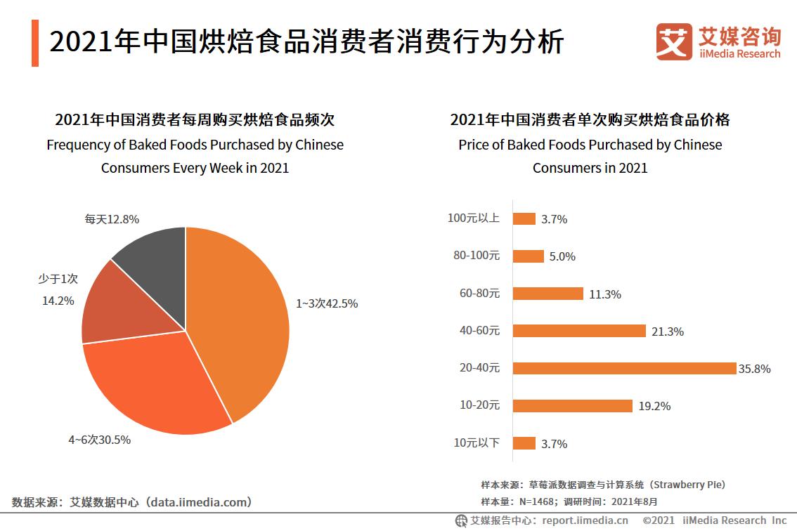 2021年中国烘焙食品消费者消费行为分析