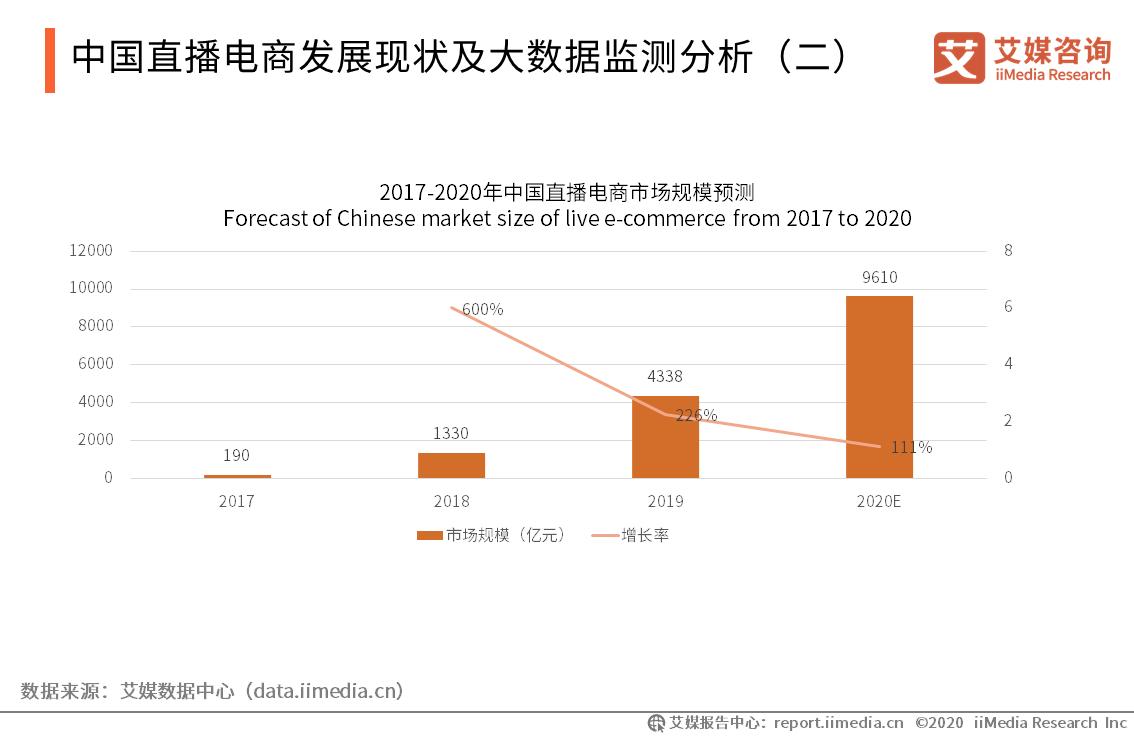 中国直播电商发展现状及大数据监测分析