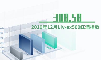 红酒行业数据分析:2019年12月Liv-ex500红酒指数为308.58