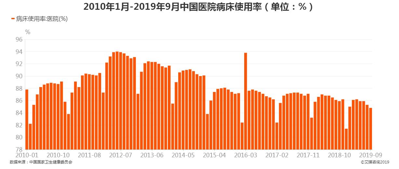 2010年1月-2019年9月中国医院病床使用率