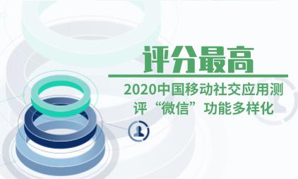 """移动社交行业数据分析:2020中国移动社交应用测评""""微信""""功能多样化评分最高"""
