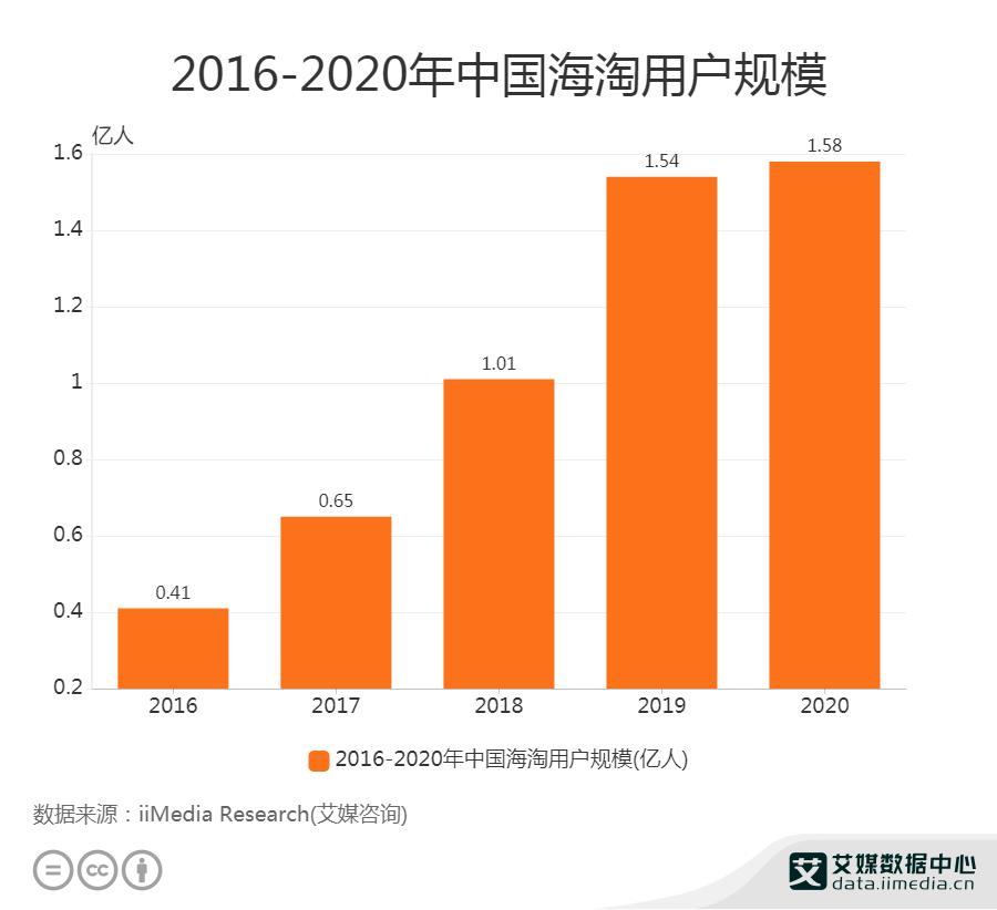 2021年中国进口跨境电商用户地域分布