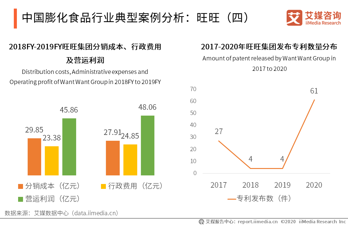 中国膨化食品行业典型案例分析:旺旺(四)