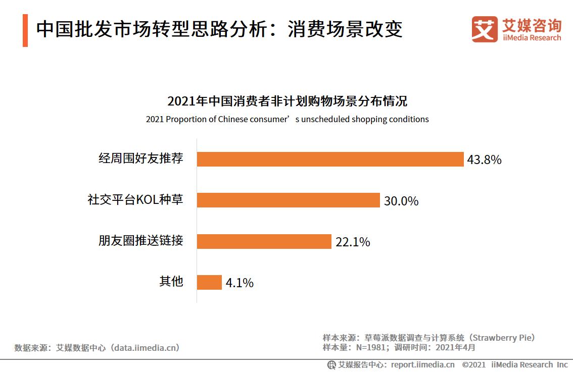 中国批发市场转型思路分析:消费场景改变