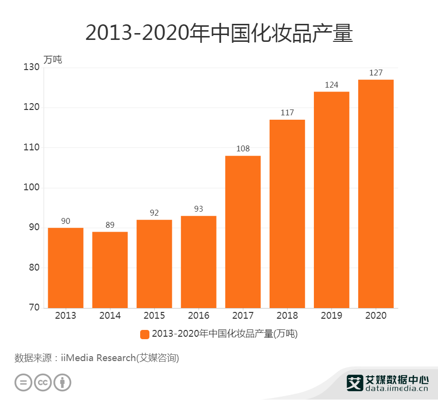 2013-2020年中国化妆品产量