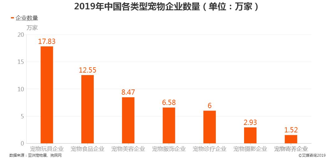 2019年中国各类型宠物企业数量
