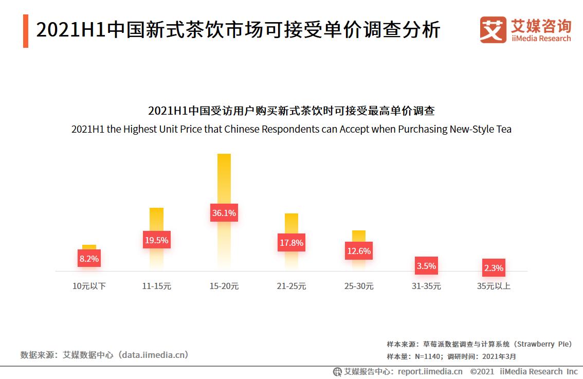 2021H1中国新式茶饮市场可接受单价调查分析