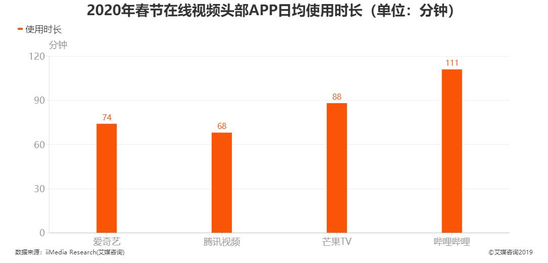 2020年春节在线视频头部APP日均使用时长