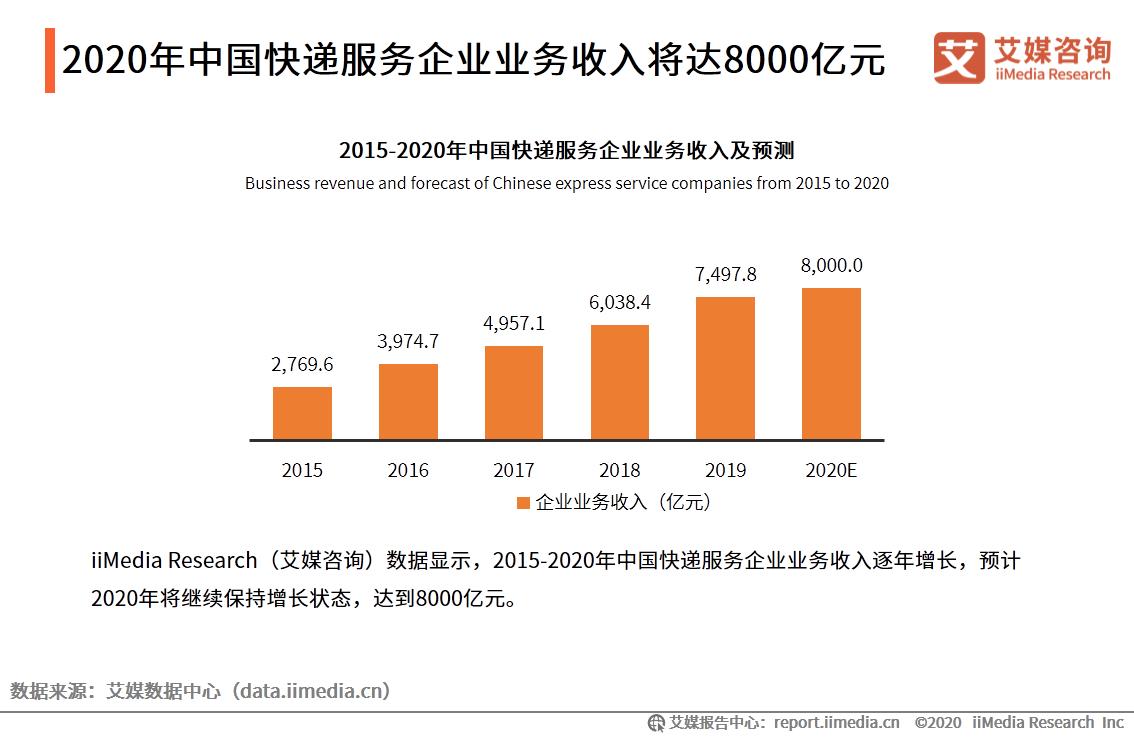 2020年中国快递服务企业业务收入将达8000亿元