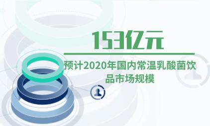 饮料行业数据分析:预计2020年国内常温乳酸菌饮品市场规模为153亿元