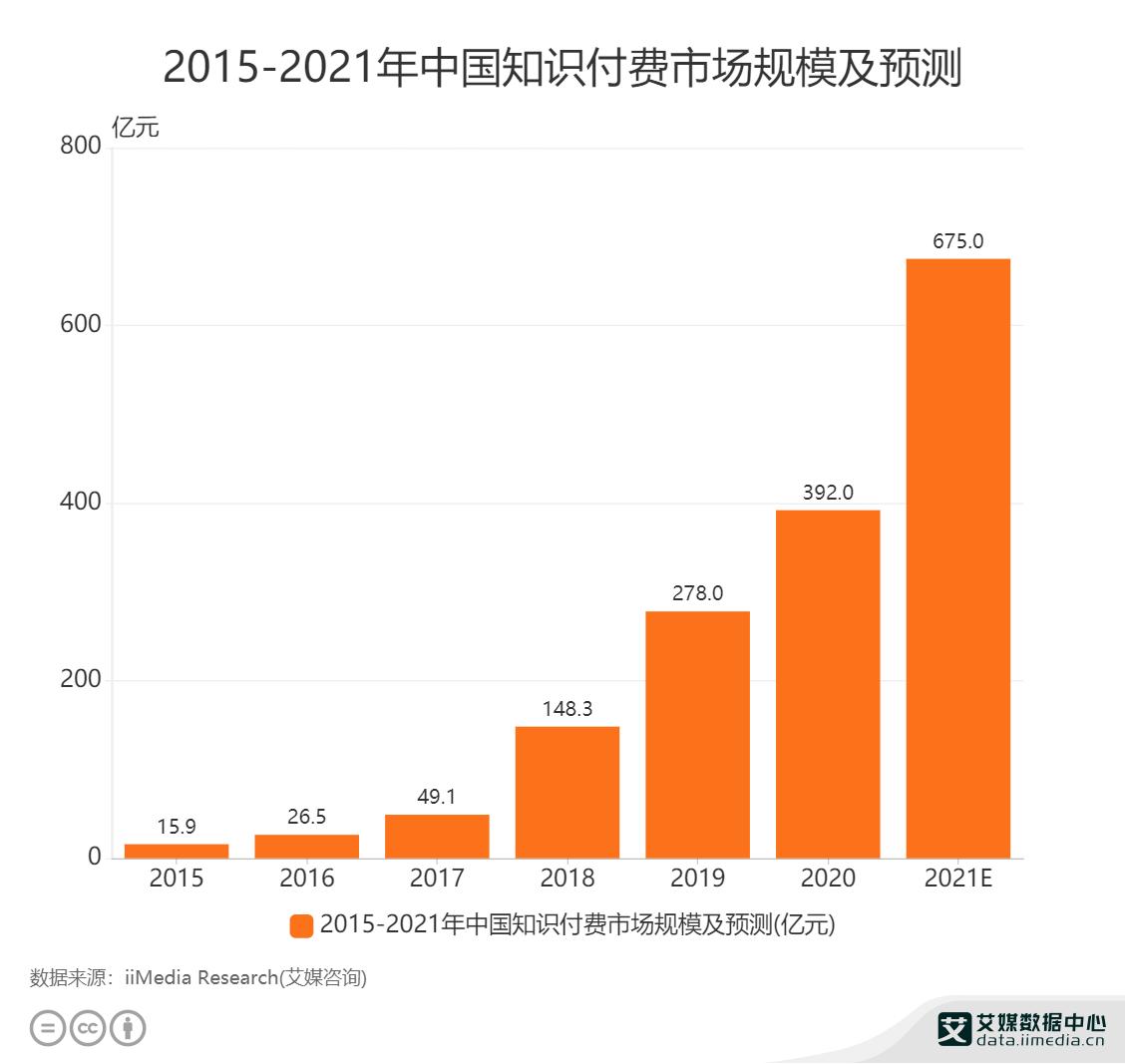 2015-2021年中国知识付费市场规模及预测