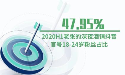 酒类行业数据分析:2020H1老张的深夜酒铺抖音官号18-24岁粉丝占比47.95%