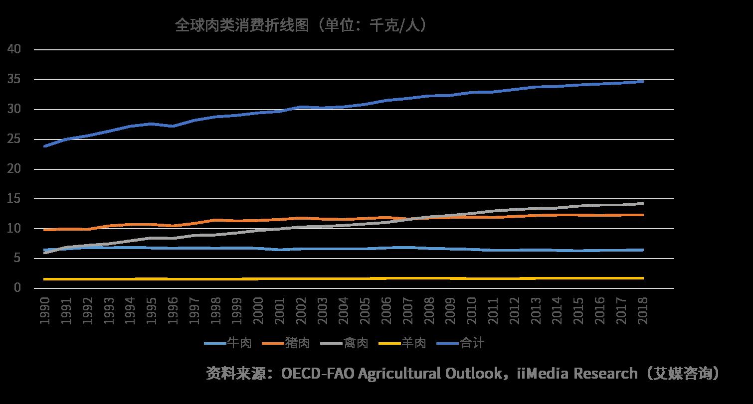 2019人造肉产业市场研究及发展前景分析报告