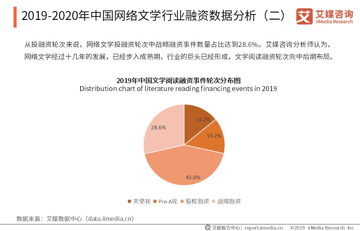 2019-2020年中国网络文学行业融资数据分析