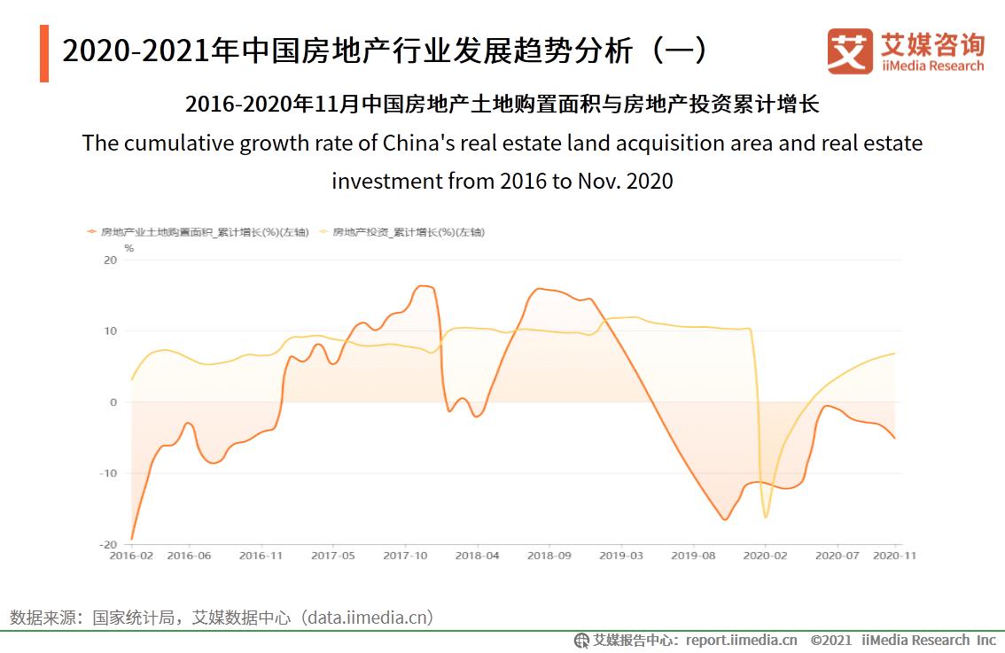 2020-2021年中国房地产行业发展趋势分析(一)