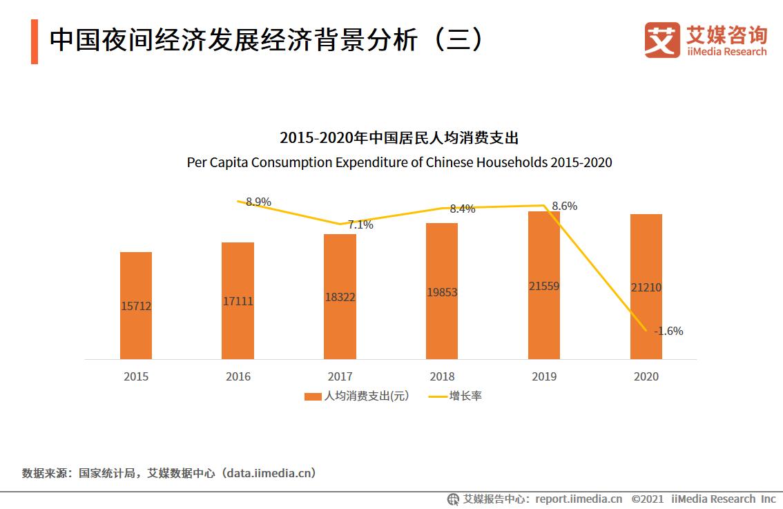 中国夜间经济发展经济背景分析