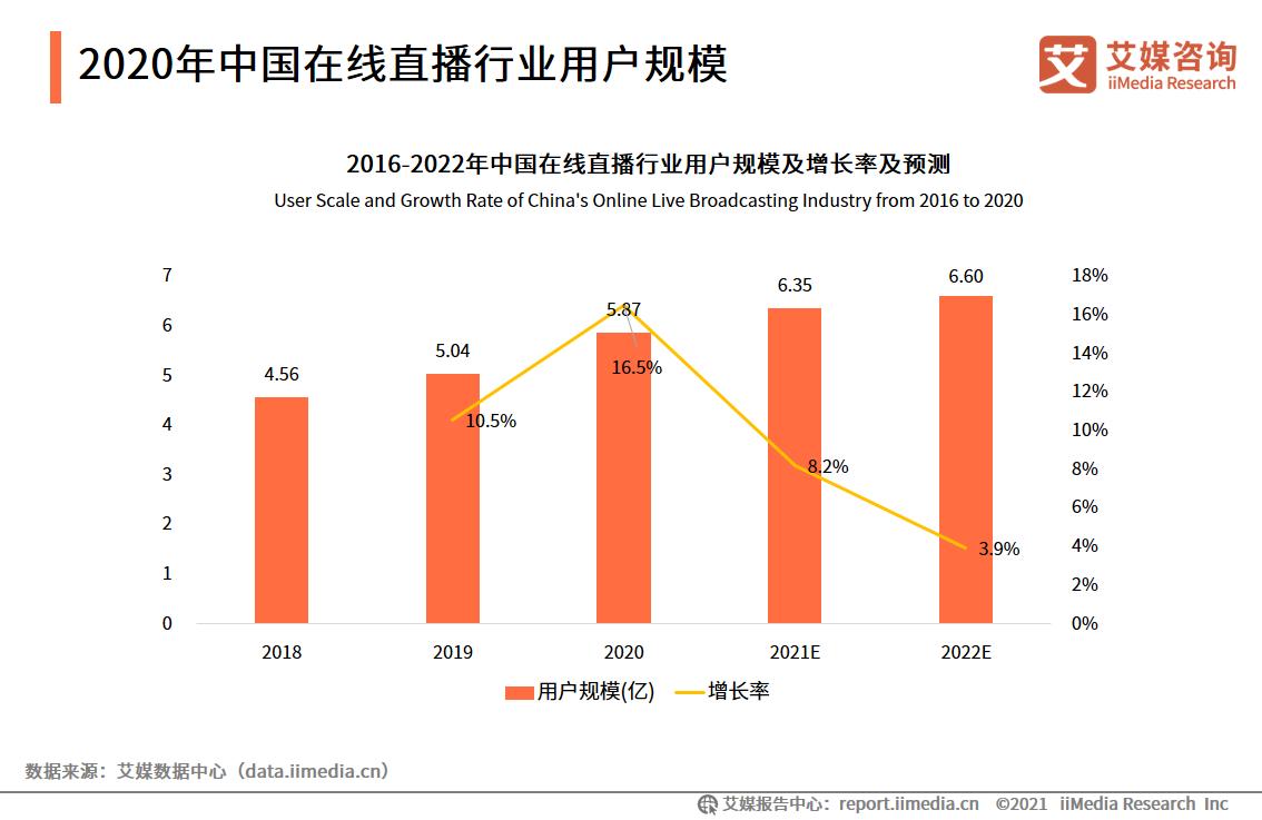 2020年中国在线直播行业用户规模