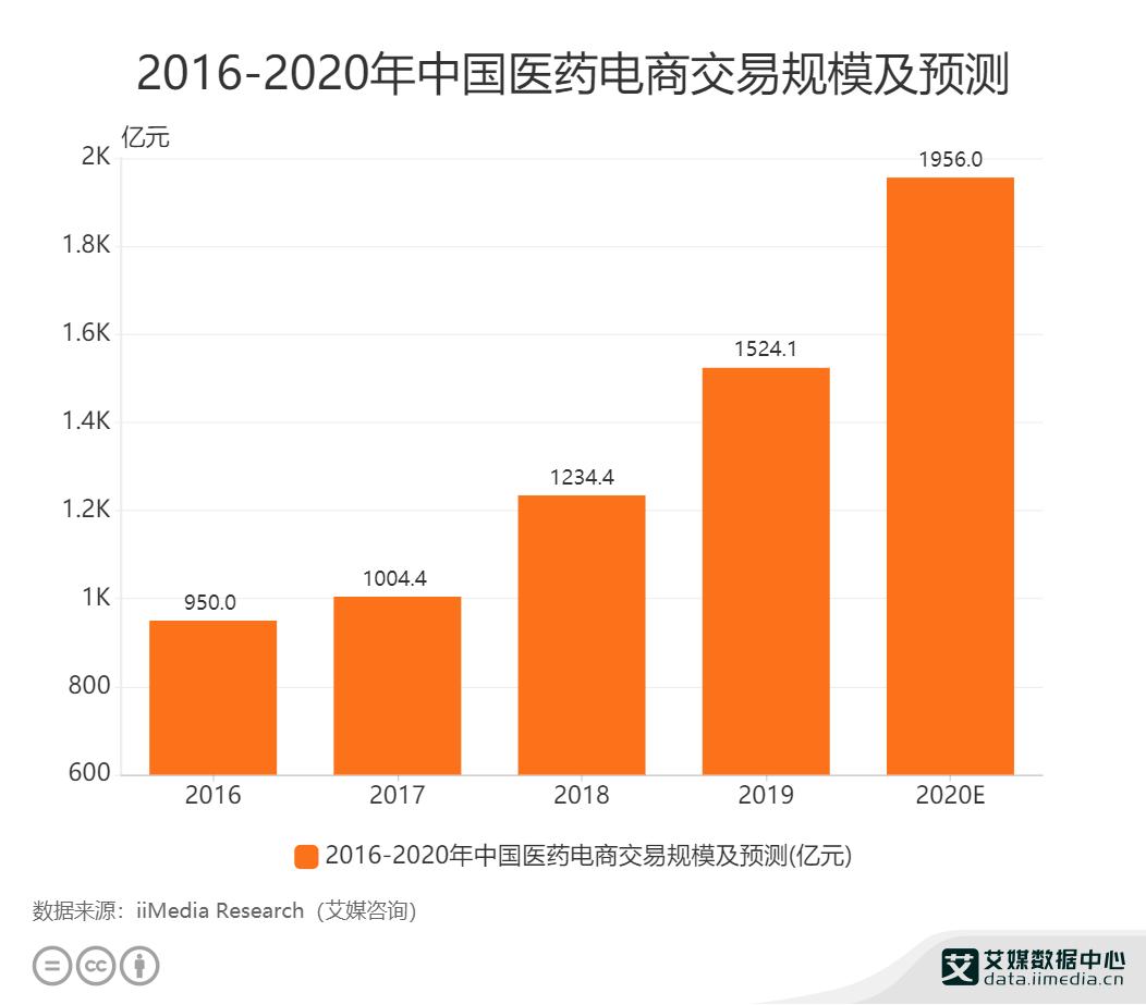 2016-2020年中国医药电商交易规模及预测