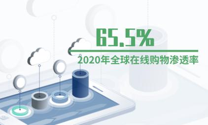 在线购物数据分析:预计2020年全球在线购物渗透率将达65.5