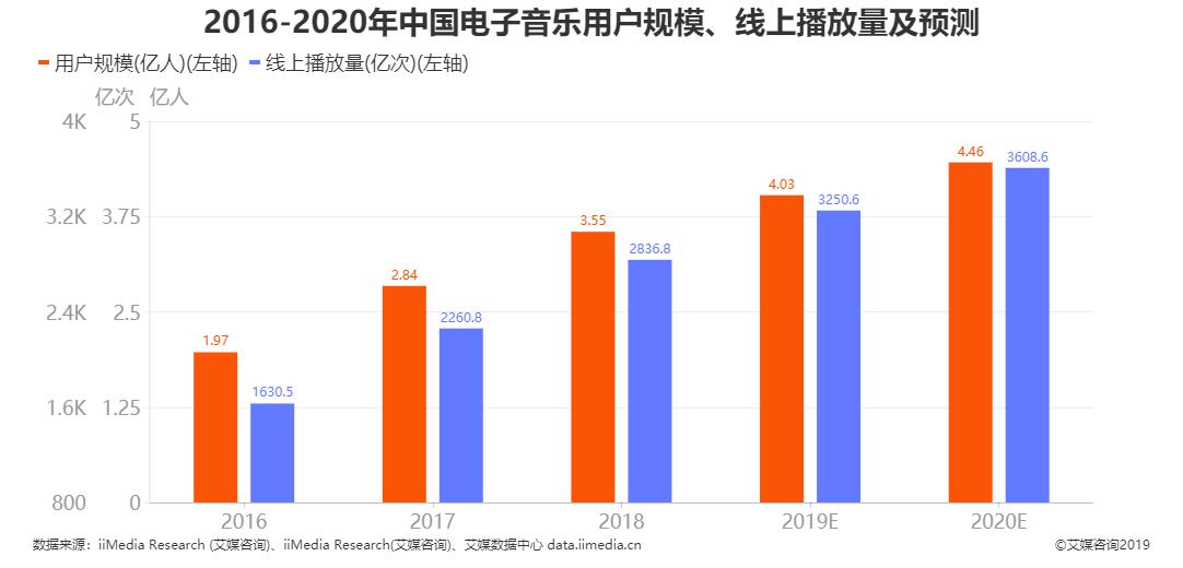 中国电子音乐用户规模