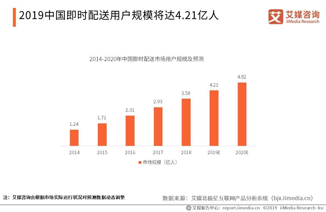 即时配送市场报告:2019用户规模将破4亿,新零售业务成平台的新竞技场