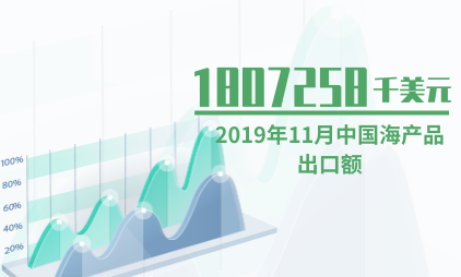 海产品行业数据分析:2019年11月中国海产品出口额为1807258千美元