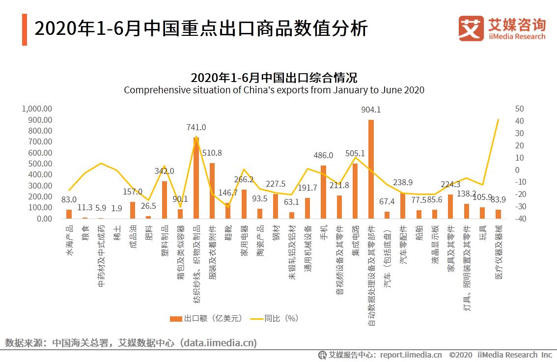2020年1-6月中国重点出口商品数值分析