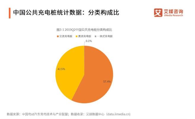 2019年中国电动汽车充电桩行业发展现状、困境与趋势分析