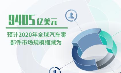 汽车行业数据分析:预计2020年全球汽车零部件市场规模缩减为9405亿美元