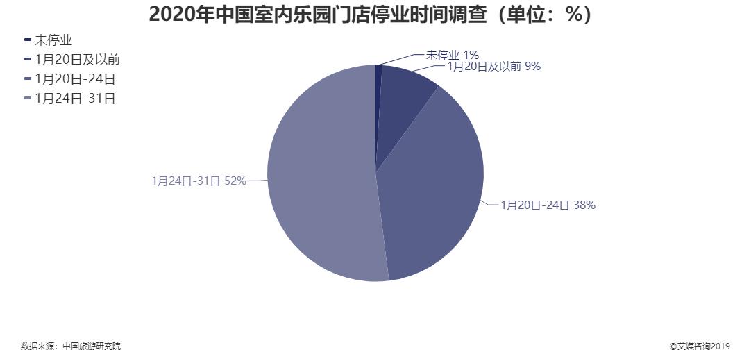 2020年中国室内乐园门店停业时间调查