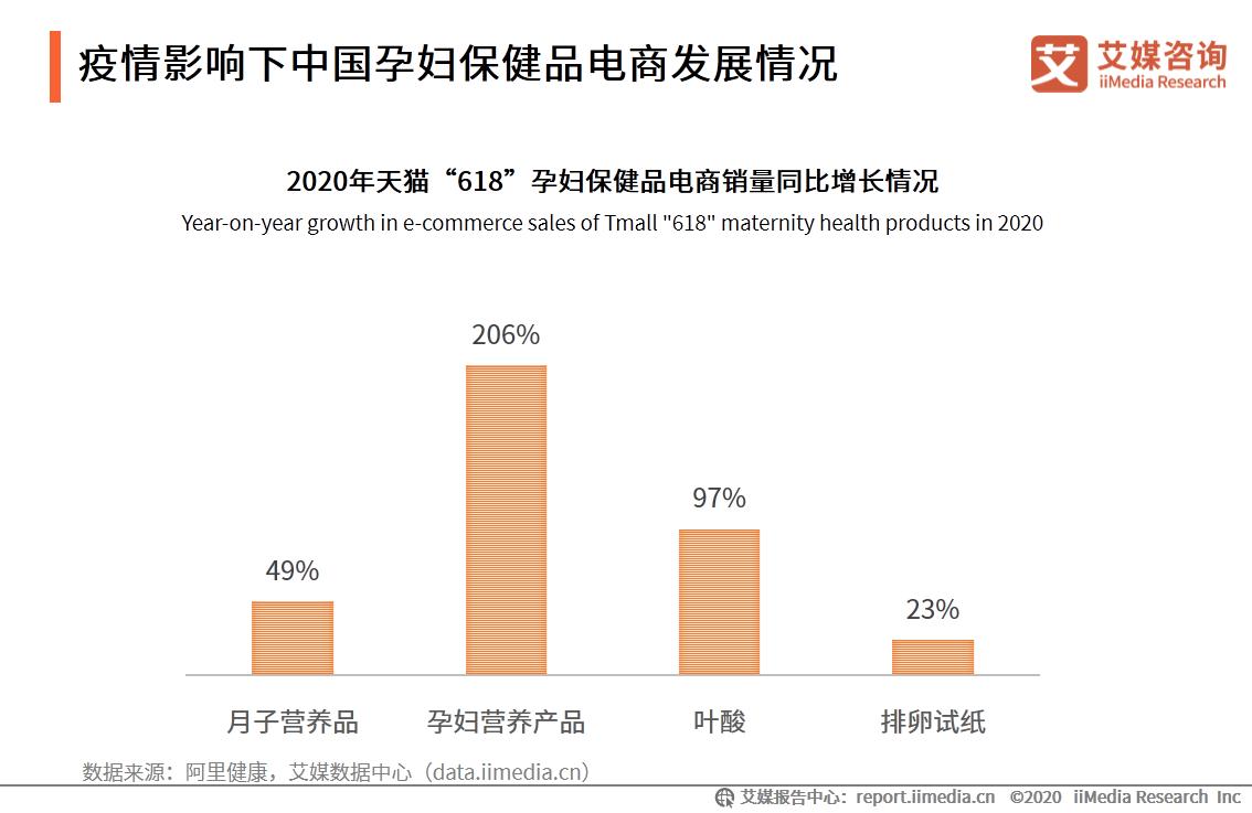 疫情影响下中国孕妇保健品电商发展情况