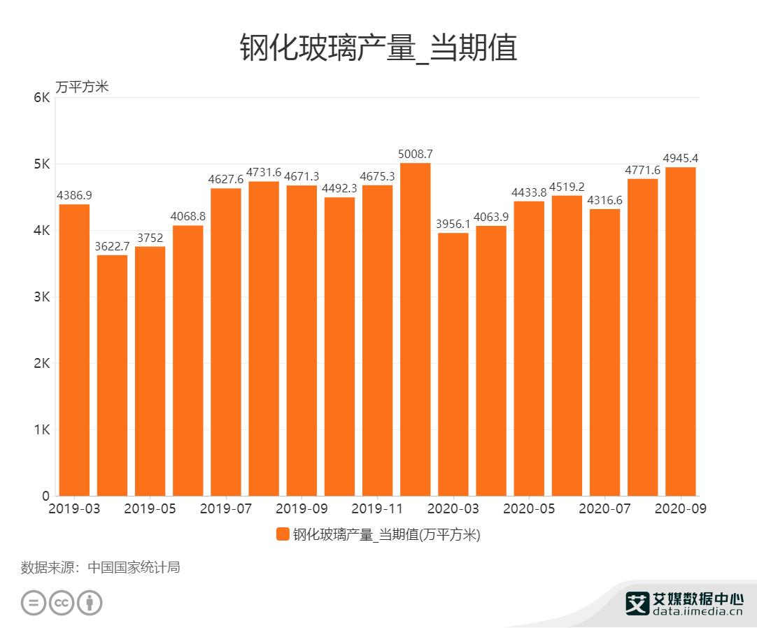 2020年9月中国钢化玻璃产量为4945.4万平方米