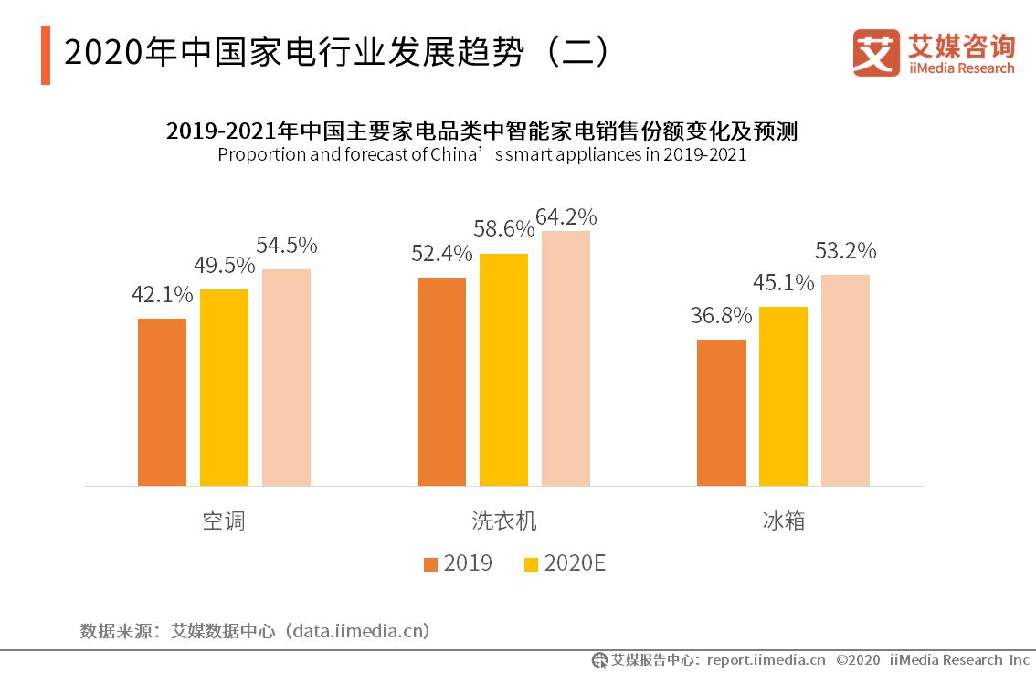中国家电行业发展趋势(二)