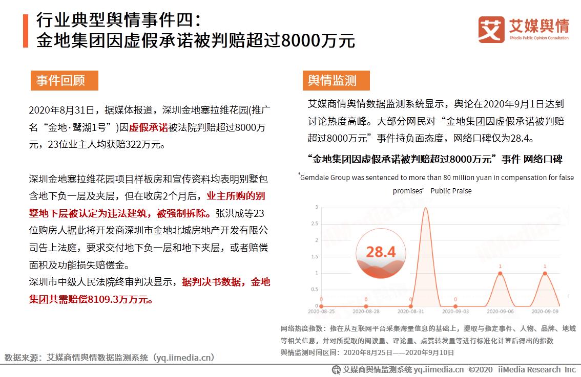行业典型舆情事件四:金地集团因虚假承诺被判赔超过8000万元