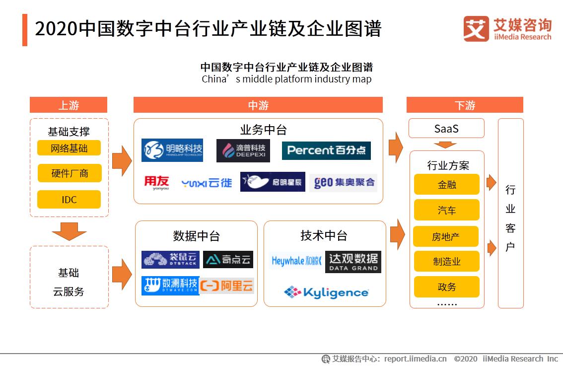 2020中国数字中台行业产业链及企业图谱